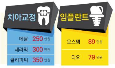치과교정 임플란트 이벤트